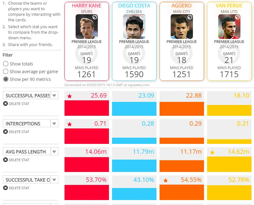 Harry Kane's stats compared to other top strikers