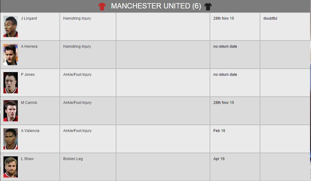 Manchester united injury list