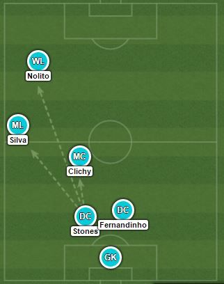 man city tactics pep guardiola