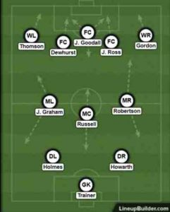 Preston North End's first XI,