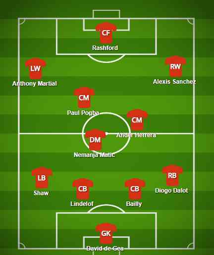 Manchester united formation 2019