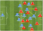 Pep Guardiola's use of the Libero in the 4-3-3 formation