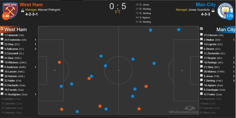 Manchester City and the art of tactical fouling